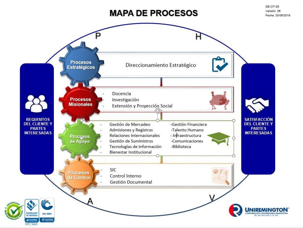 Mapa de procesos Uniremington